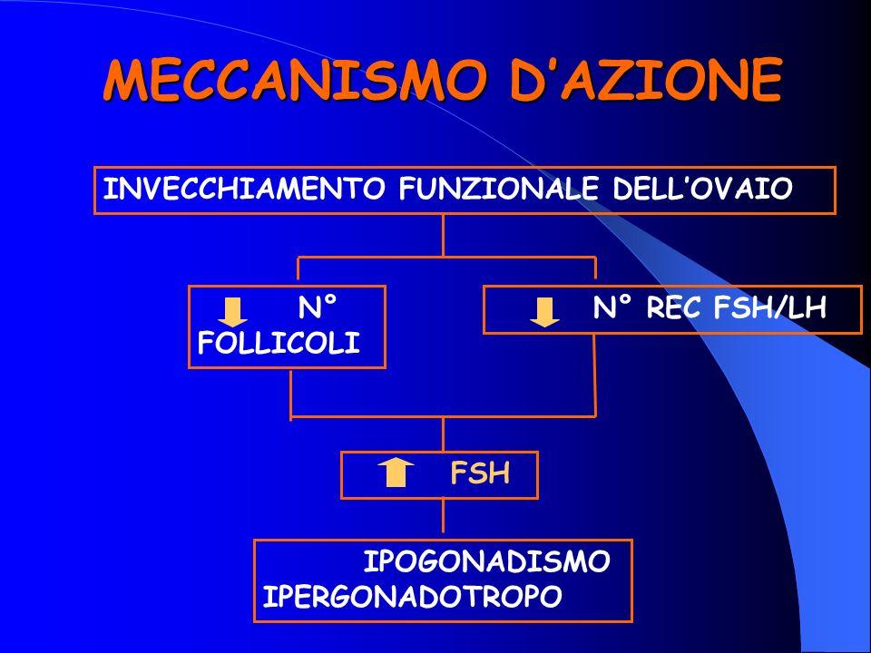 MECCANISMO D'AZIONE INVECCHIAMENTO FUNZIONALE DELL'OVAIO N° FOLLICOLI