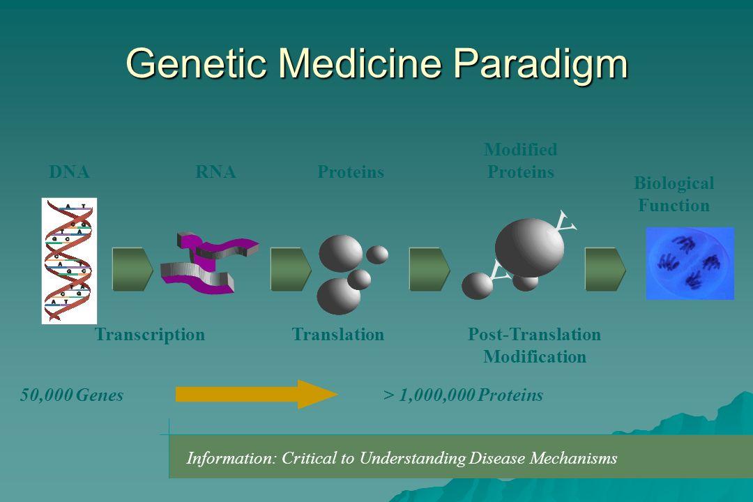 Genetic Medicine Paradigm