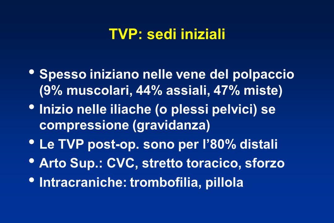 TVP: sedi iniziali Spesso iniziano nelle vene del polpaccio (9% muscolari, 44% assiali, 47% miste)