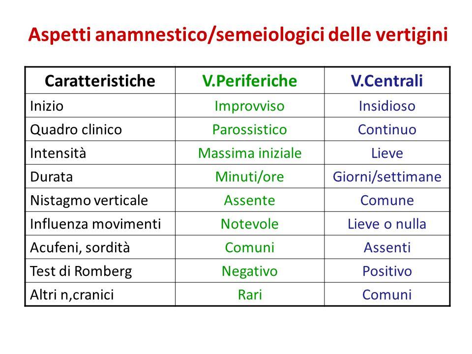 Aspetti anamnestico/semeiologici delle vertigini
