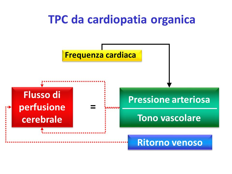 TPC da cardiopatia organica