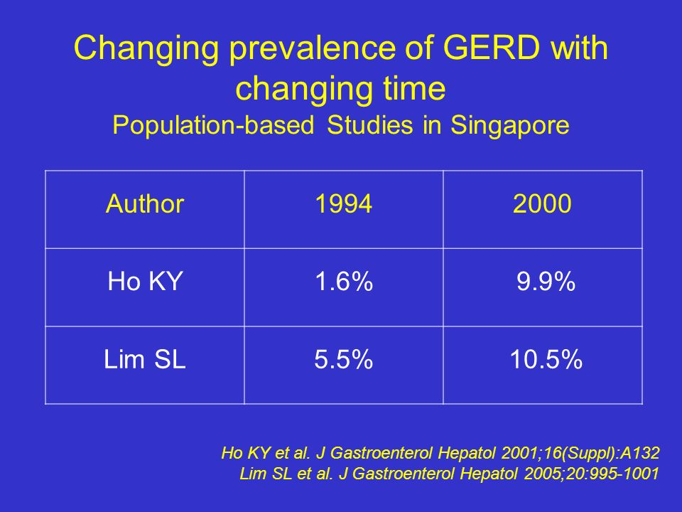 Changing prevalence of GERD with changing time Population-based Studies in Singapore