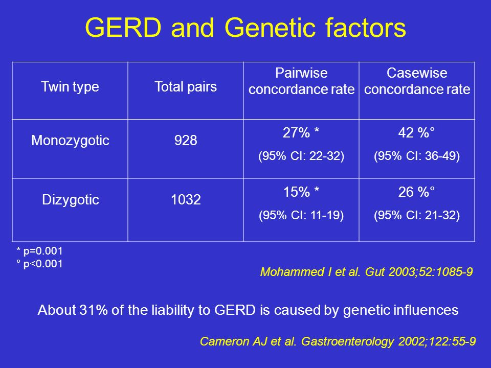 GERD and Genetic factors