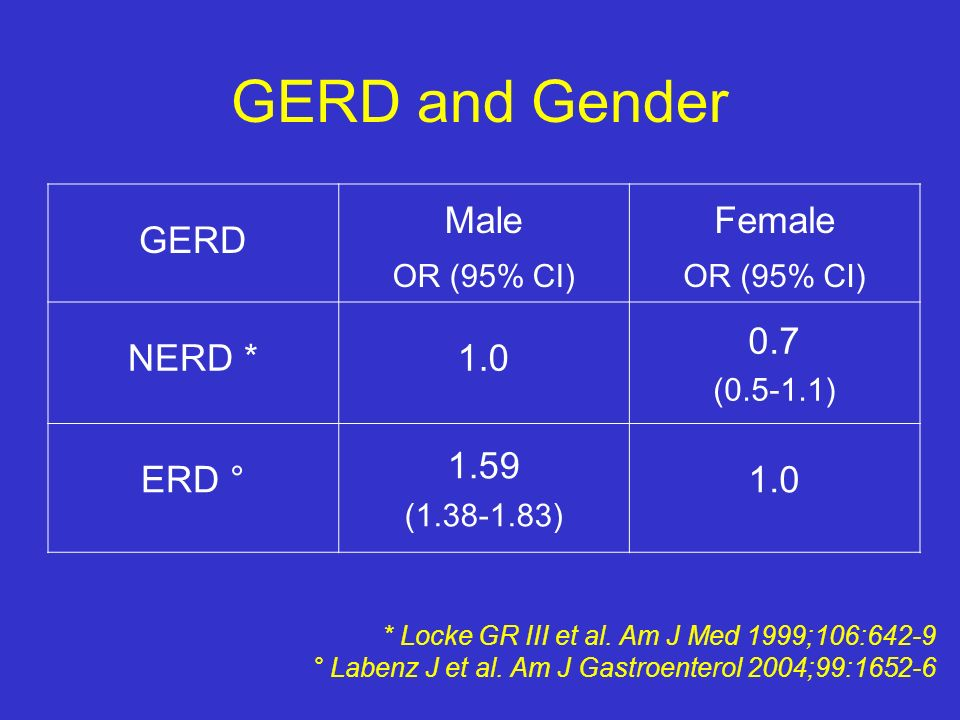 GERD and Gender GERD Male Female NERD * 1.0 0.7 ERD ° 1.59 OR (95% CI)