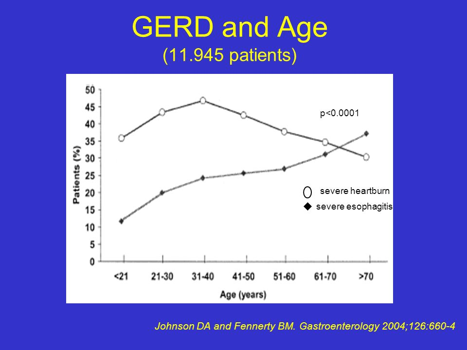 GERD and Age (11.945 patients)