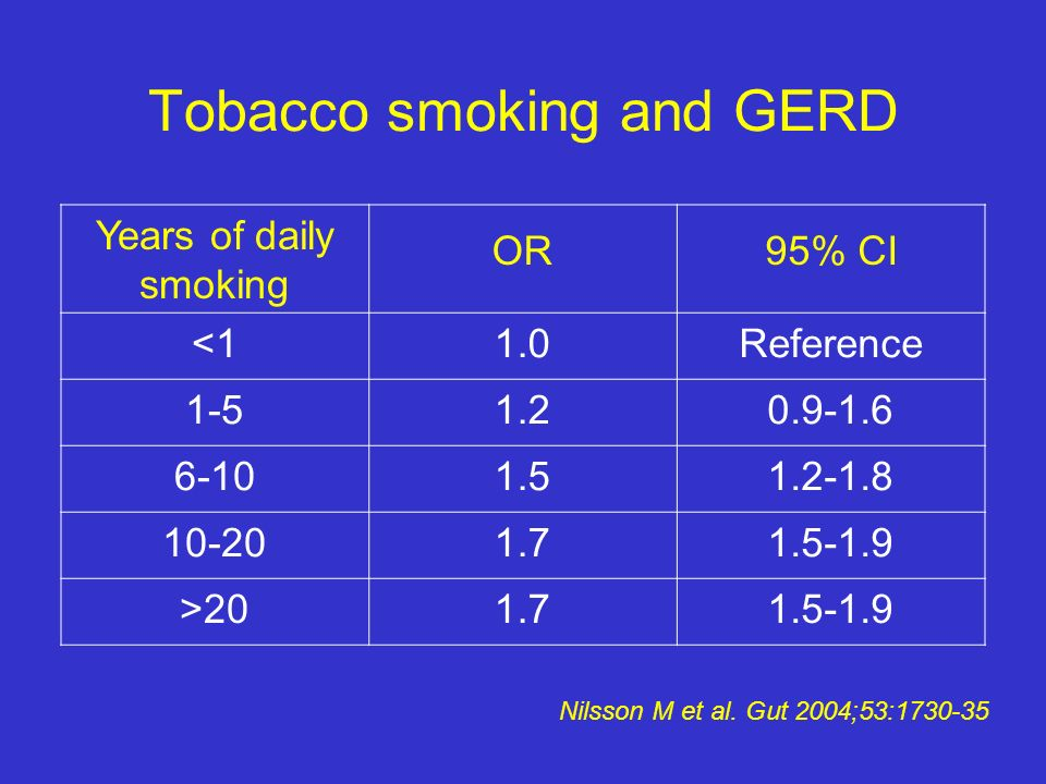 Tobacco smoking and GERD