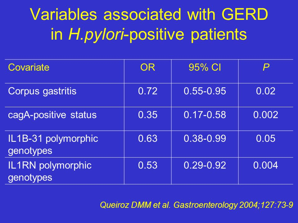 Variables associated with GERD in H.pylori-positive patients