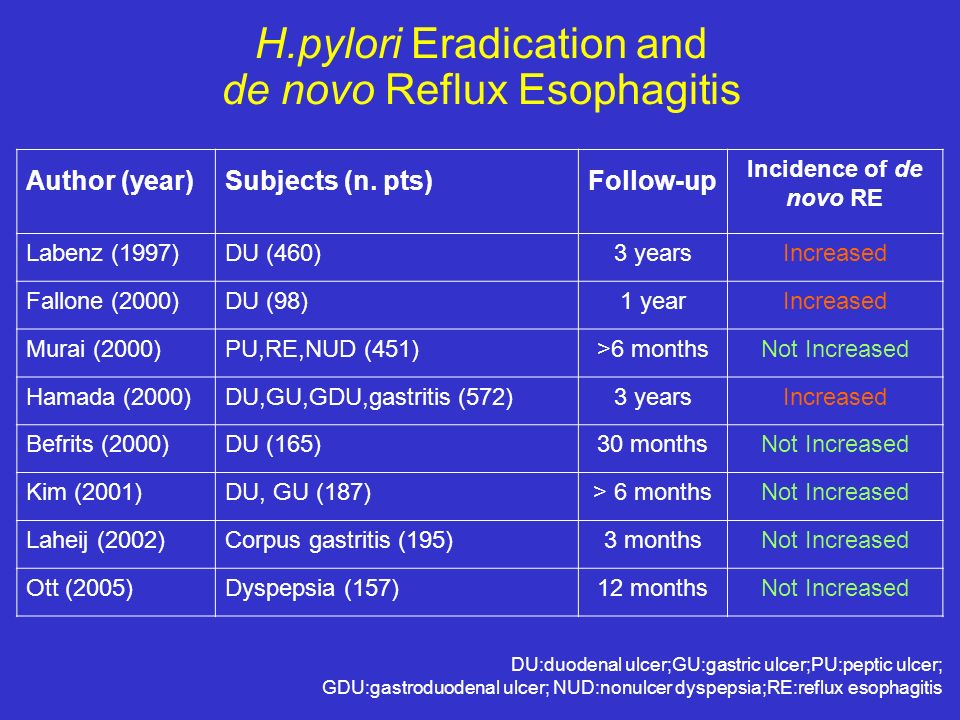 H.pylori Eradication and de novo Reflux Esophagitis