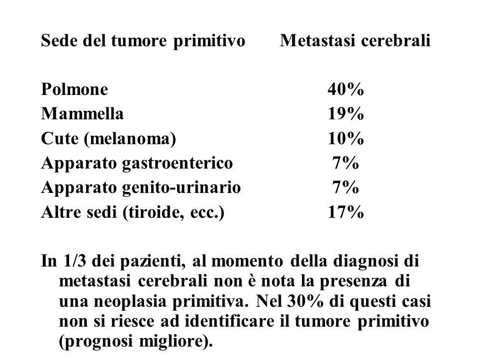 Sede del tumore primitivo Metastasi cerebrali