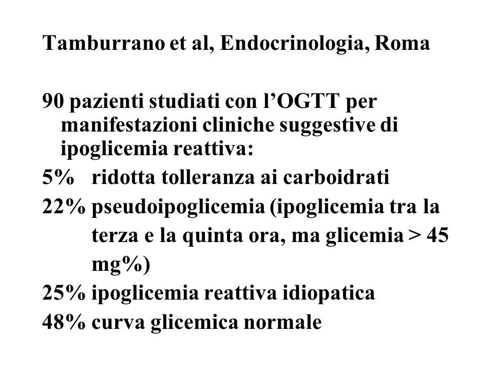Tamburrano et al, Endocrinologia, Roma