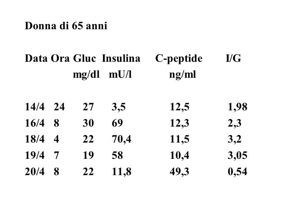 Donna di 65 anni Data Ora Gluc Insulina C-peptide I/G. mg/dl mU/l ng/ml.