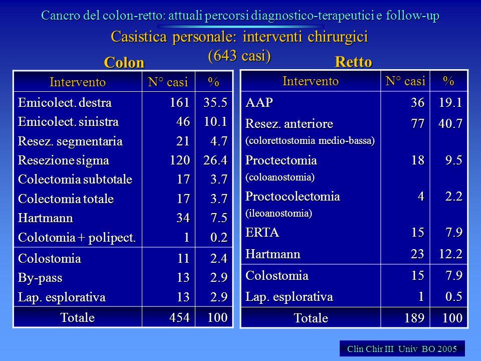 Casistica personale: interventi chirurgici