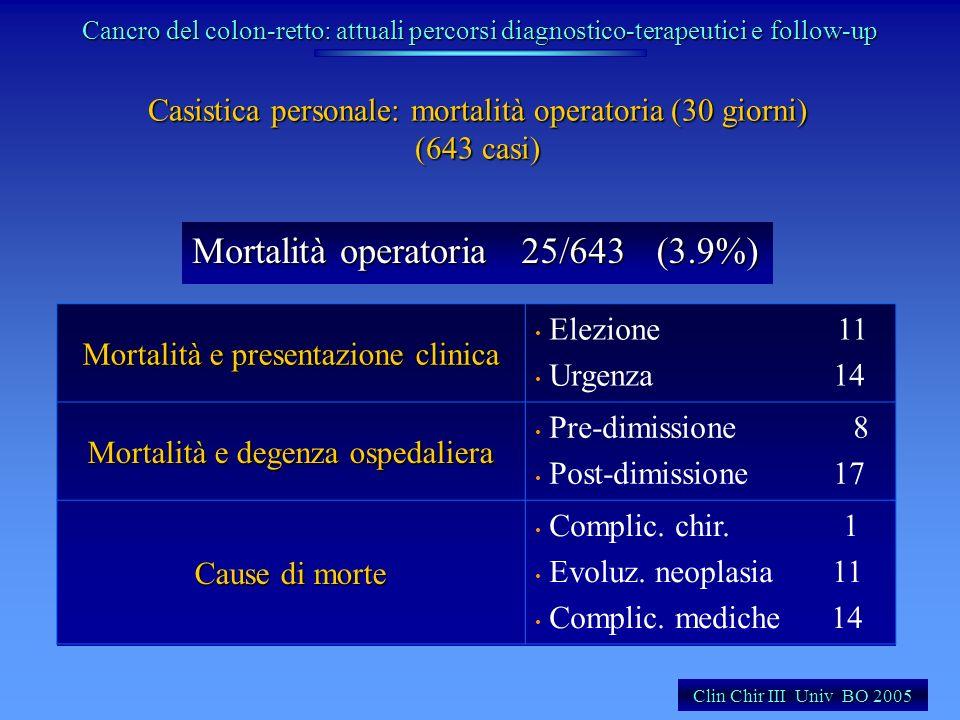 Mortalità operatoria 25/643 (3.9%)