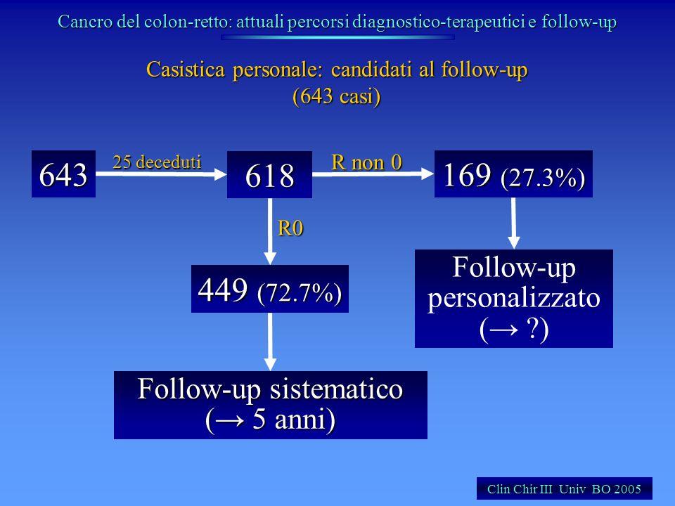 643 618 169 (27.3%) 449 (72.7%) Follow-up personalizzato (→ )