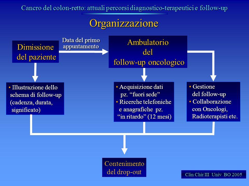 Organizzazione Ambulatorio del follow-up oncologico Dimissione