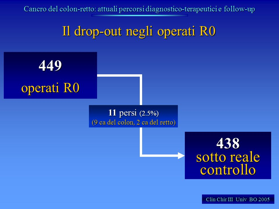 449 438 sotto reale controllo Il drop-out negli operati R0 operati R0