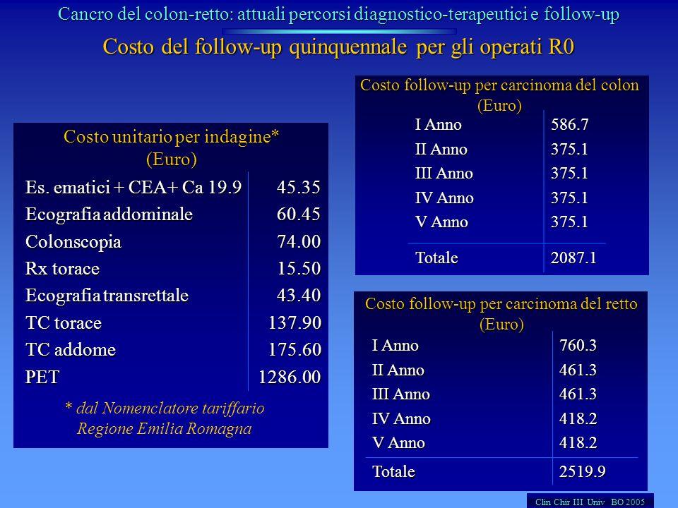 Costo del follow-up quinquennale per gli operati R0