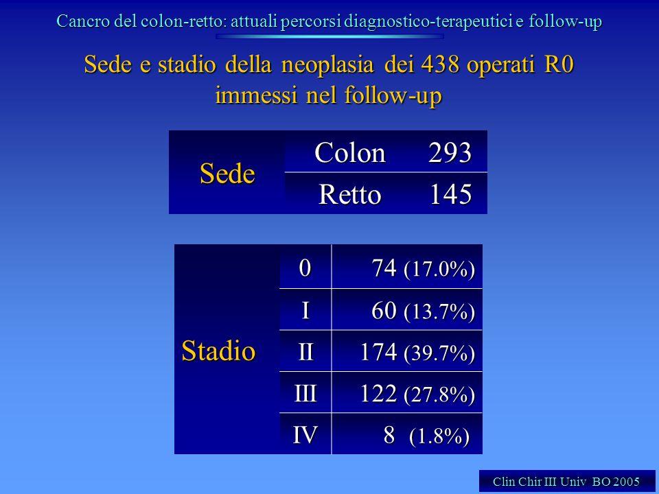 Sede e stadio della neoplasia dei 438 operati R0