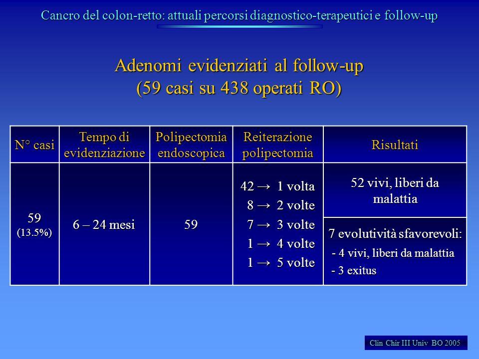 Adenomi evidenziati al follow-up (59 casi su 438 operati RO)