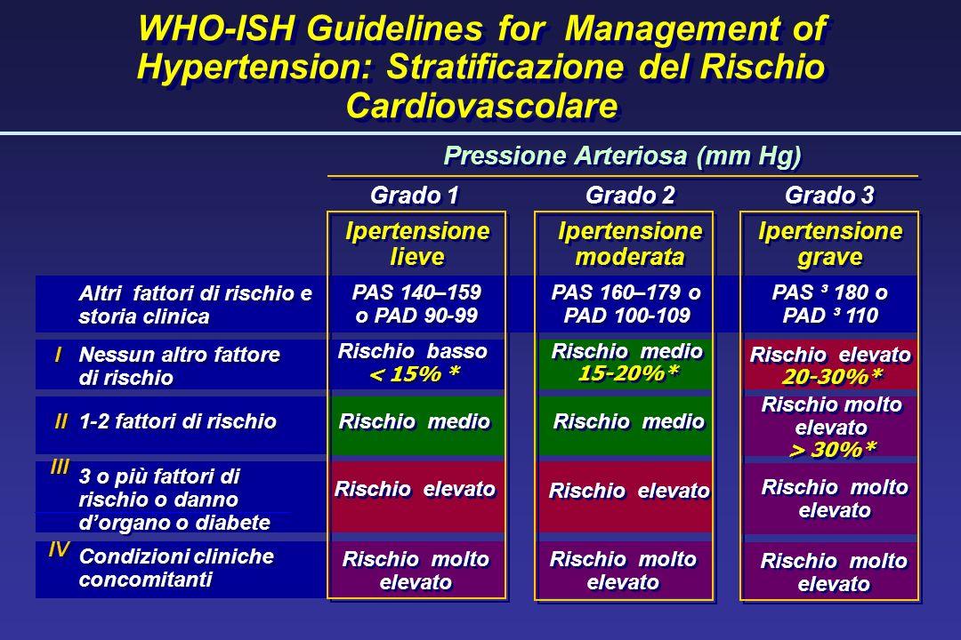 Pressione Arteriosa (mm Hg) Ipertensione moderata