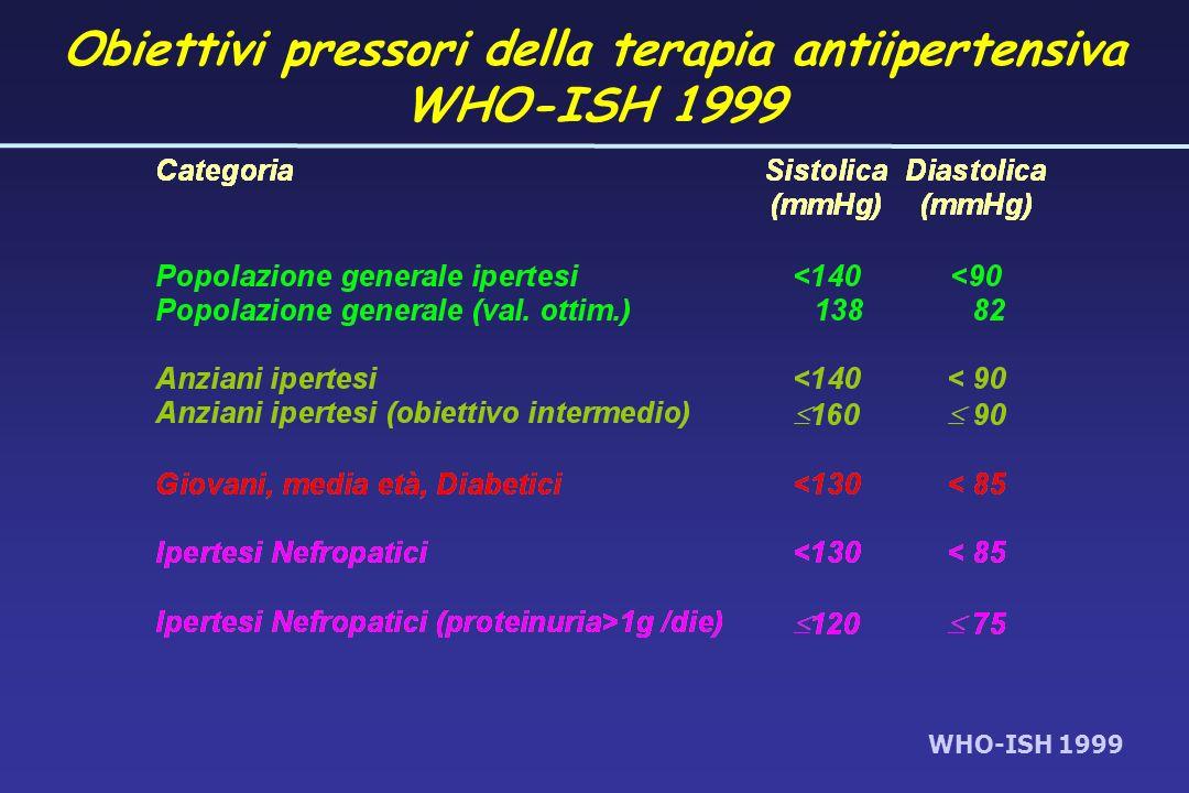 Obiettivi pressori della terapia antiipertensiva WHO-ISH 1999