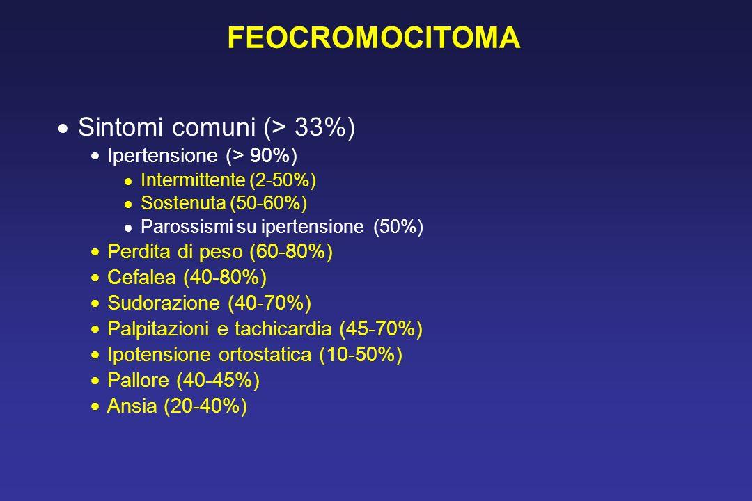 FEOCROMOCITOMA Sintomi comuni (> 33%) Ipertensione (> 90%)