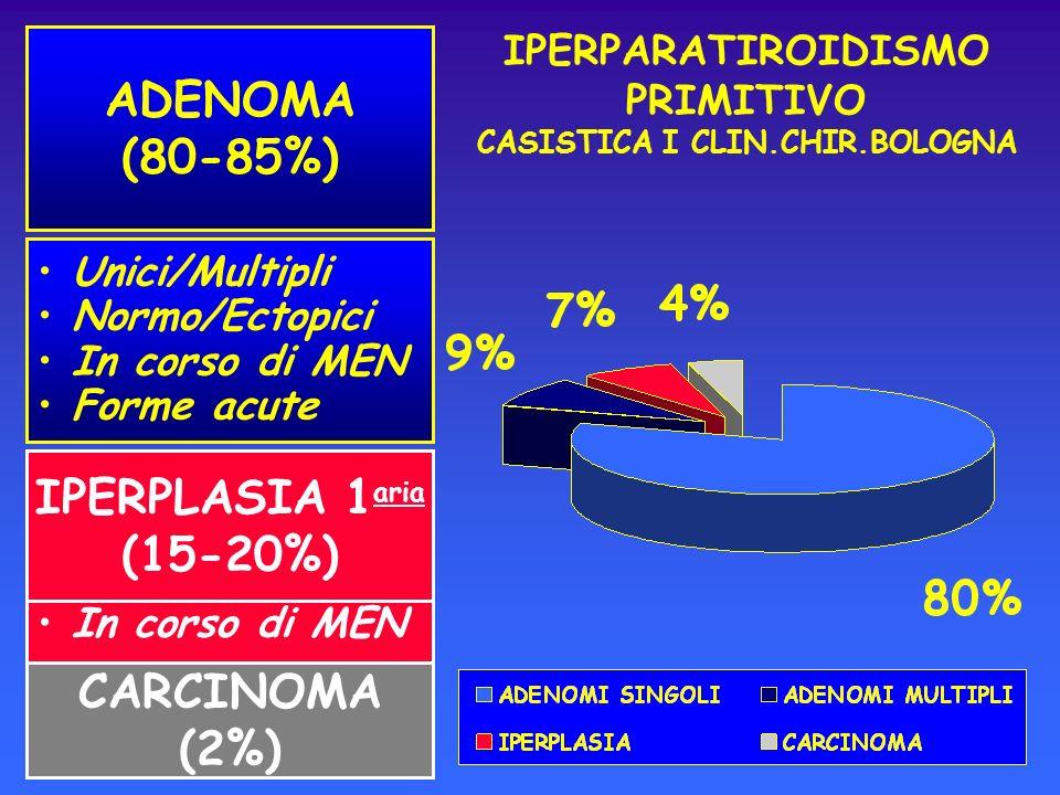 IPERPARATIROIDISMO PRIMITIVO CASISTICA I CLIN.CHIR.BOLOGNA