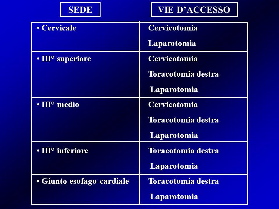 SEDE VIE D'ACCESSO Cervicale Cervicotomia Laparotomia