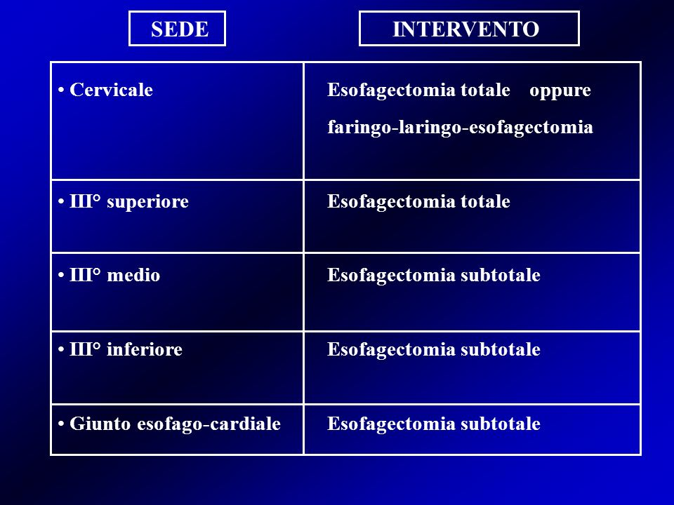 SEDE INTERVENTO Cervicale Esofagectomia totale oppure
