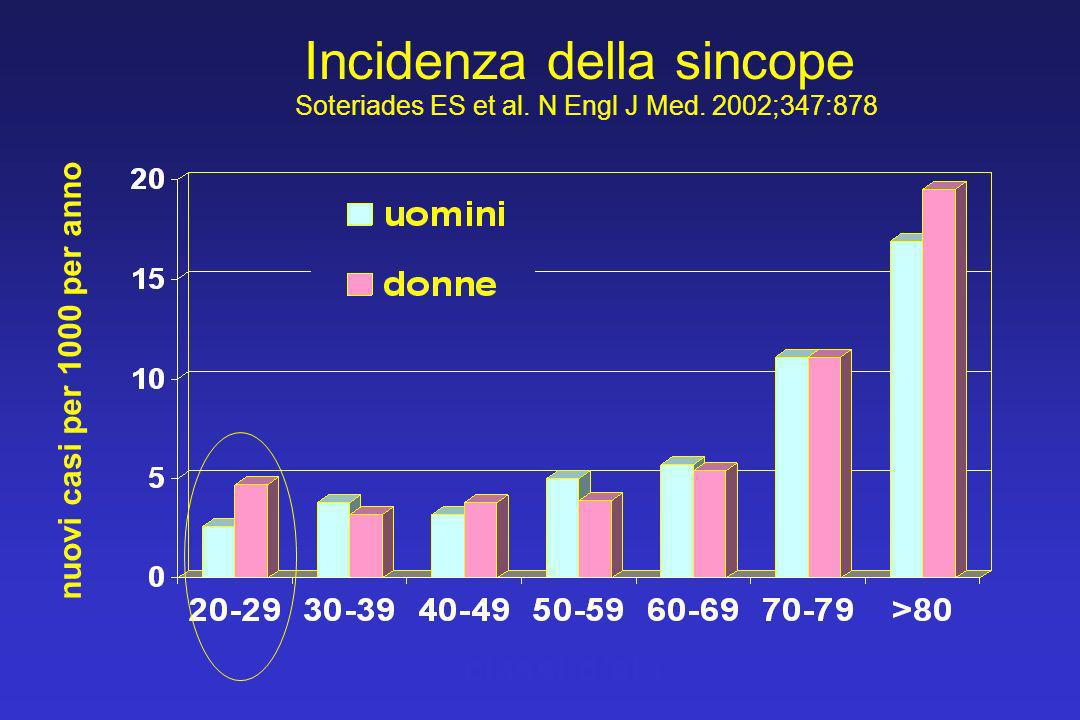Incidenza della sincope Soteriades ES et al. N Engl J Med. 2002;347:878