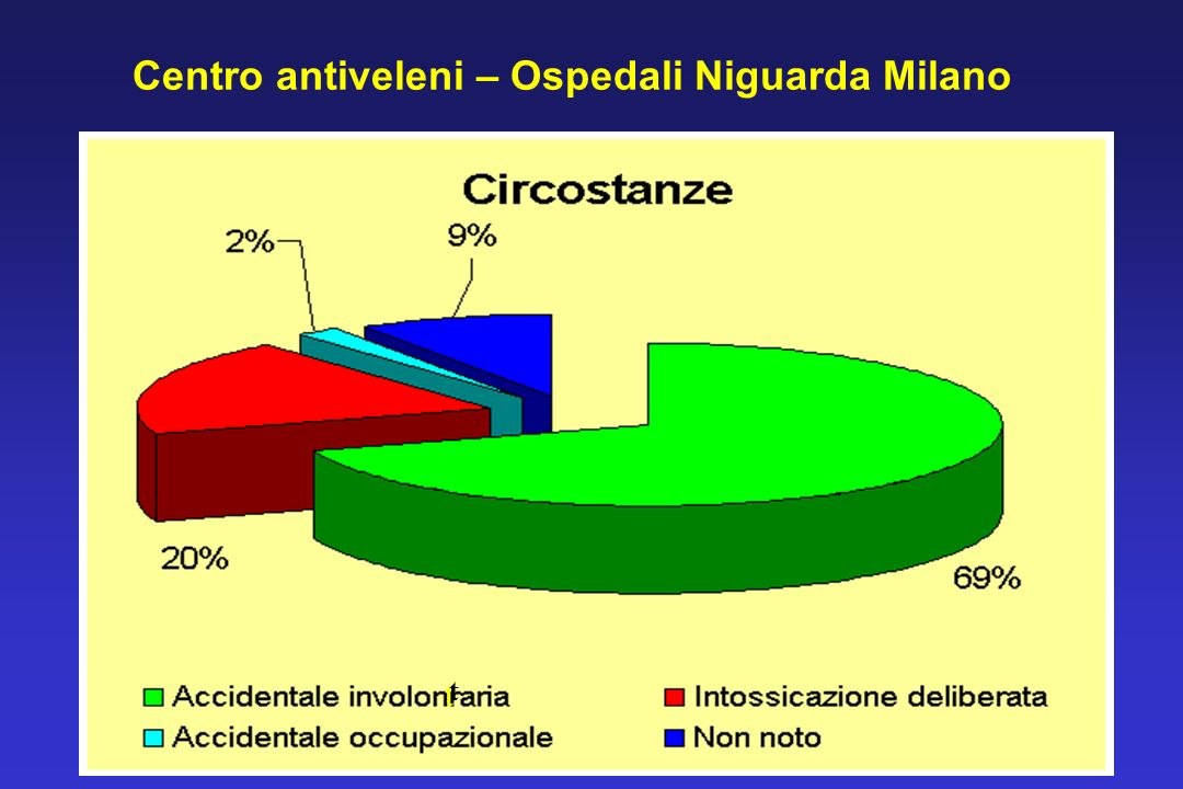 Centro antiveleni – Ospedali Niguarda Milano