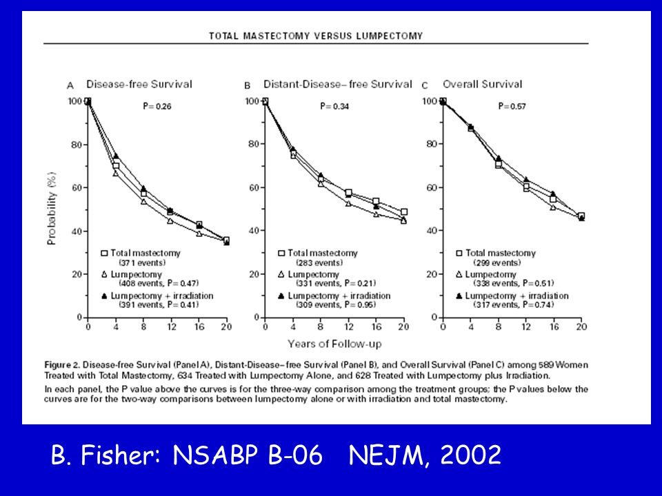B. Fisher: NSABP B-06 NEJM, 2002