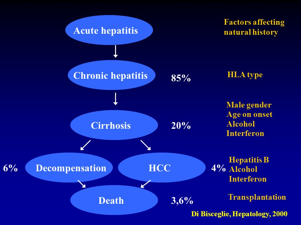 Acute hepatitis Chronic hepatitis 85% Cirrhosis 20% 6% Decompensation