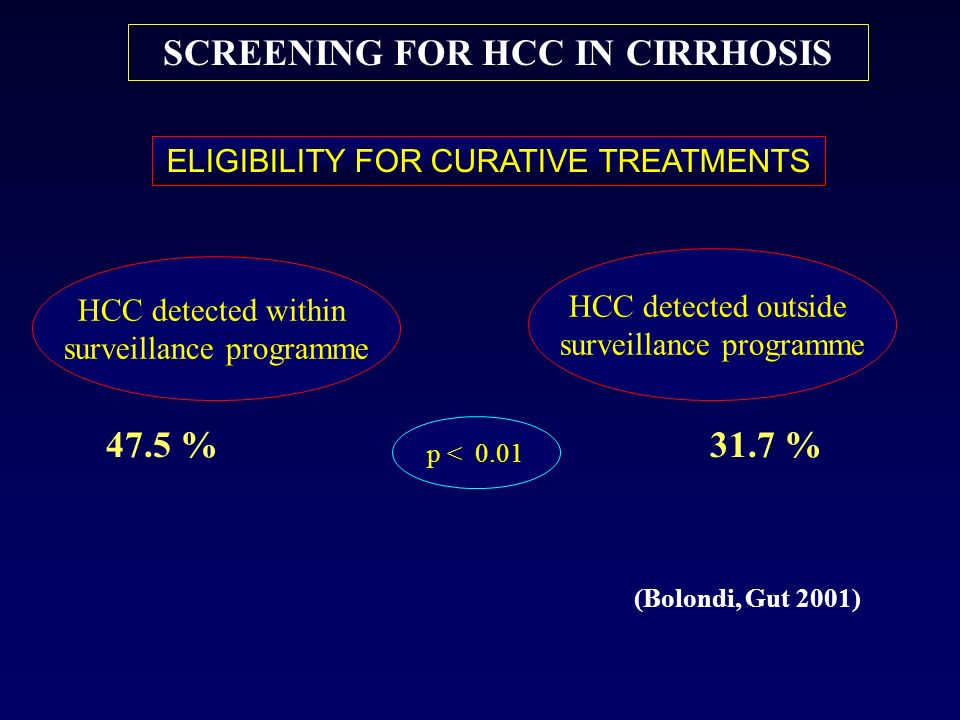 SCREENING FOR HCC IN CIRRHOSIS