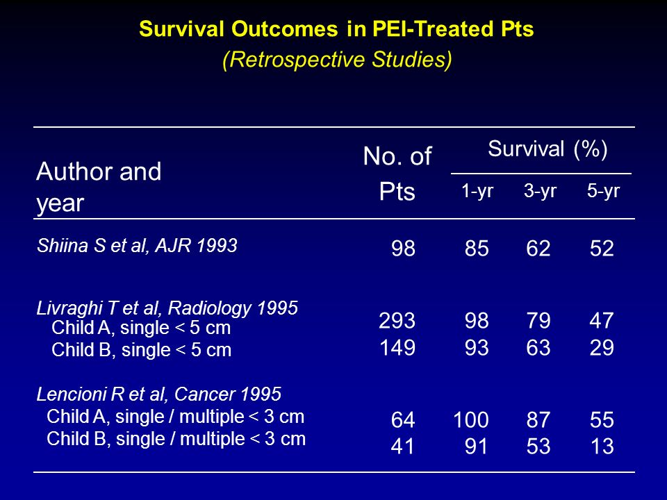 Survival Outcomes in PEI-Treated Pts