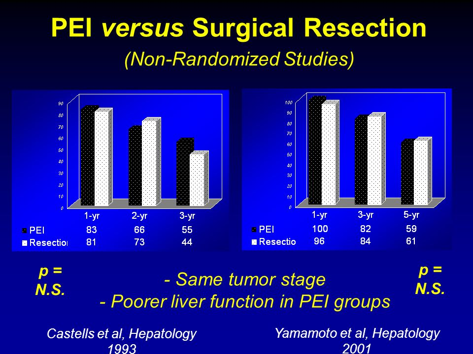 PEI versus Surgical Resection