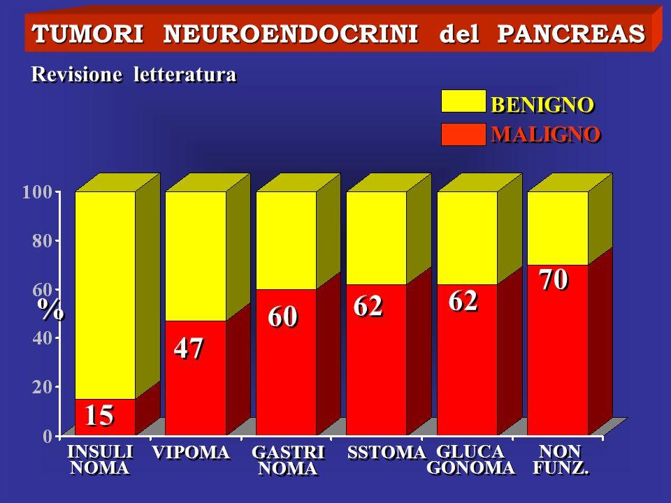 TUMORI NEUROENDOCRINI del PANCREAS