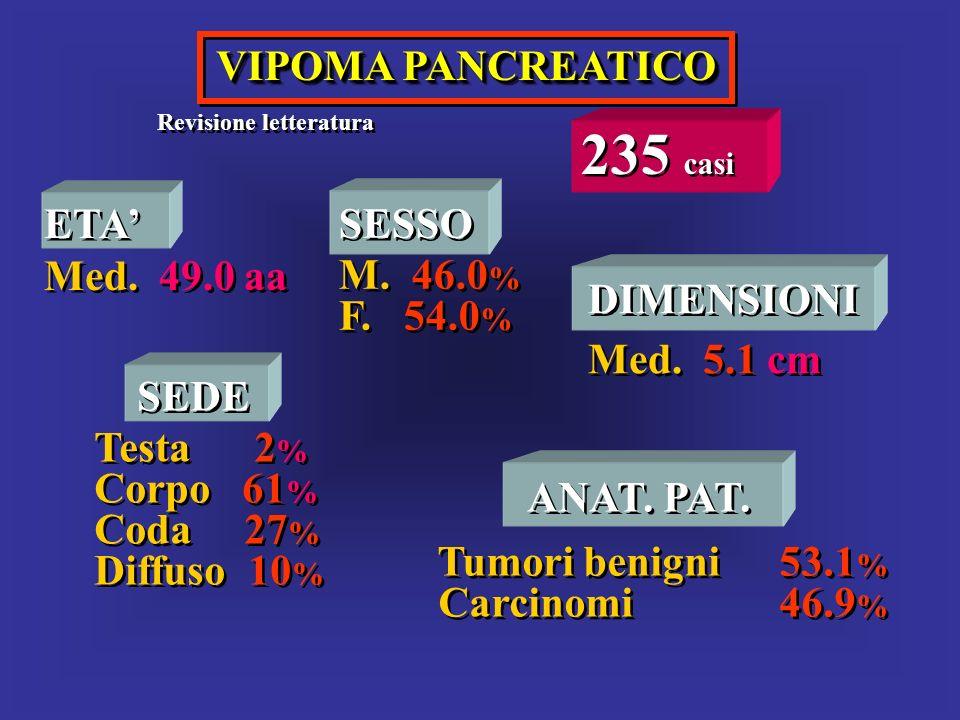 235 casi VIPOMA PANCREATICO ETA' Med. 49.0 aa SESSO M. 46.0% F. 54.0%