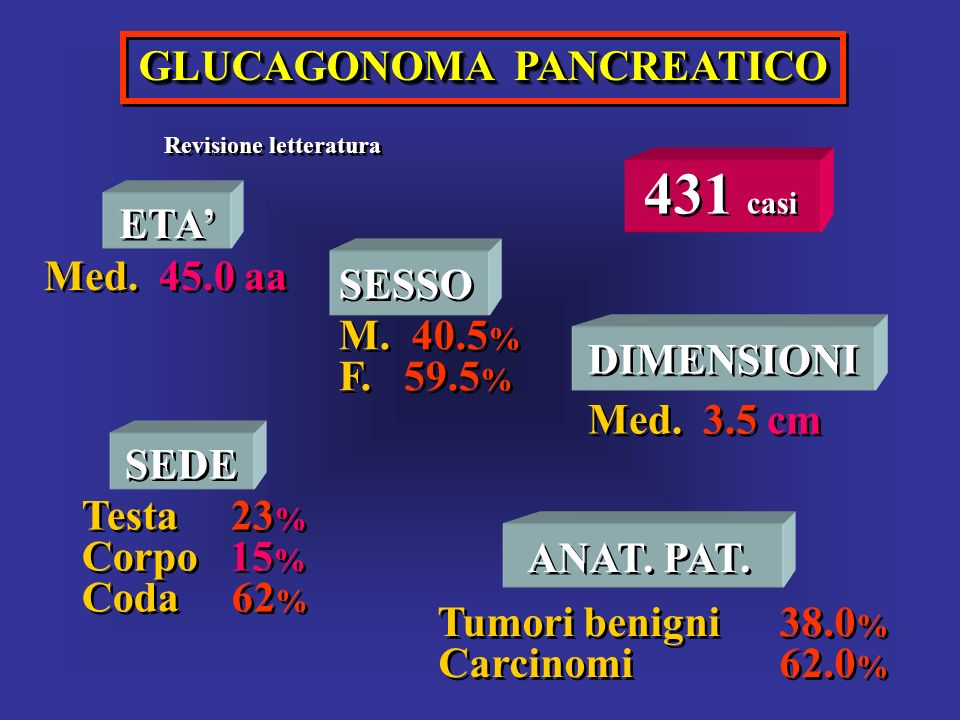 GLUCAGONOMA PANCREATICO