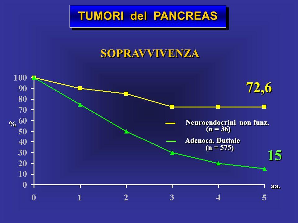72,6 15 TUMORI del PANCREAS SOPRAVVIVENZA Neuroendocrini non funz. %