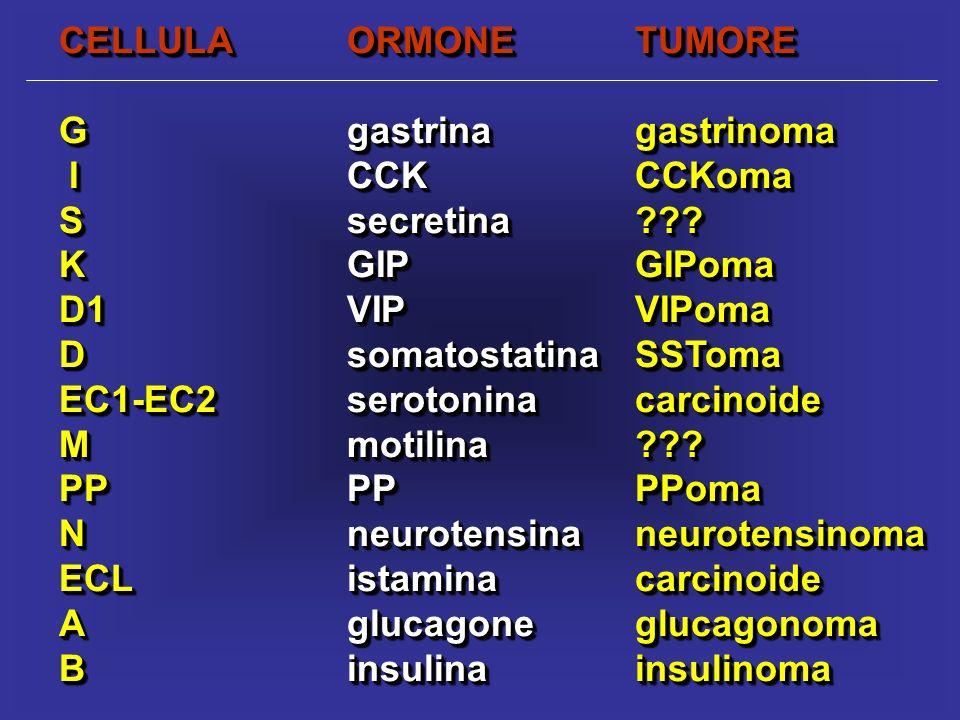 CELLULA ORMONE TUMORE G gastrina gastrinoma. I CCK CCKoma. S secretina K GIP GIPoma.