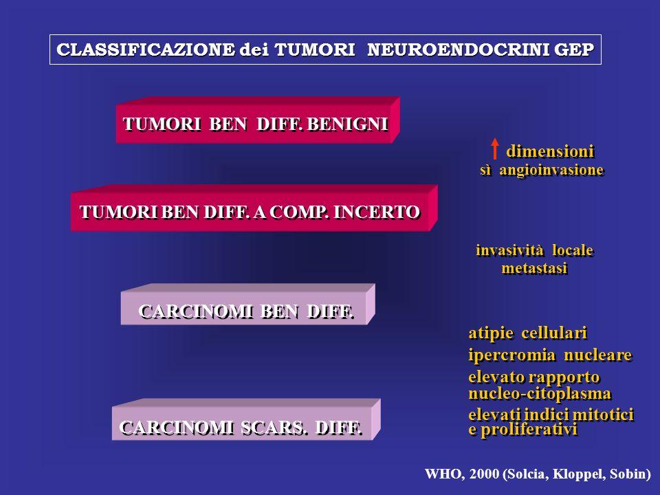 CLASSIFICAZIONE dei TUMORI NEUROENDOCRINI GEP
