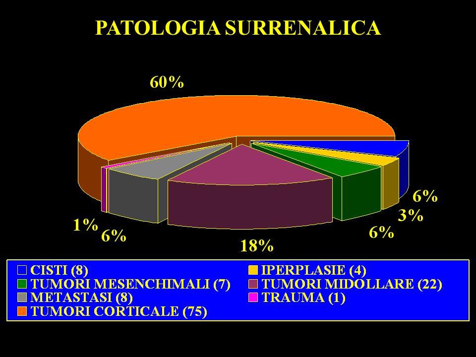 PATOLOGIA SURRENALICA