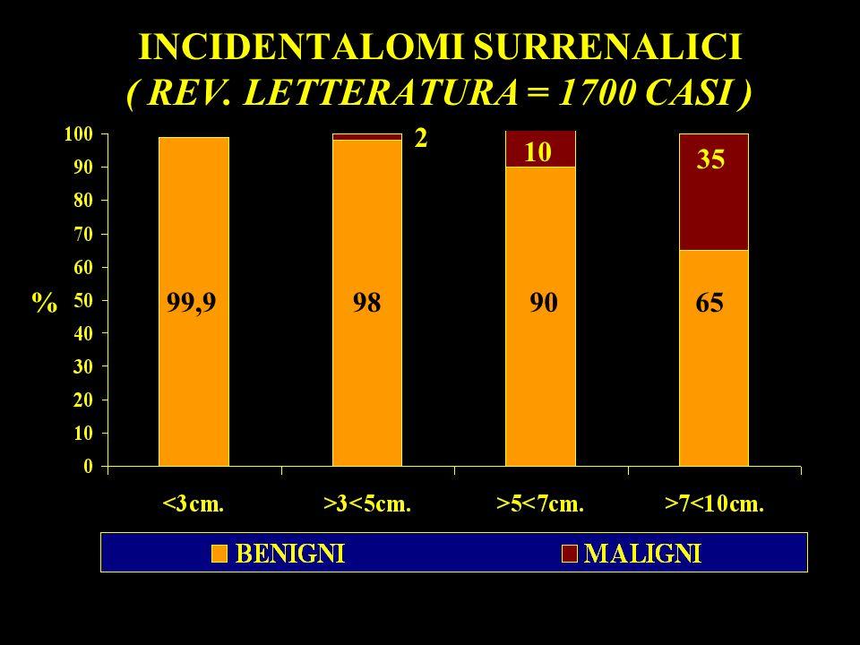 INCIDENTALOMI SURRENALICI ( REV. LETTERATURA = 1700 CASI )