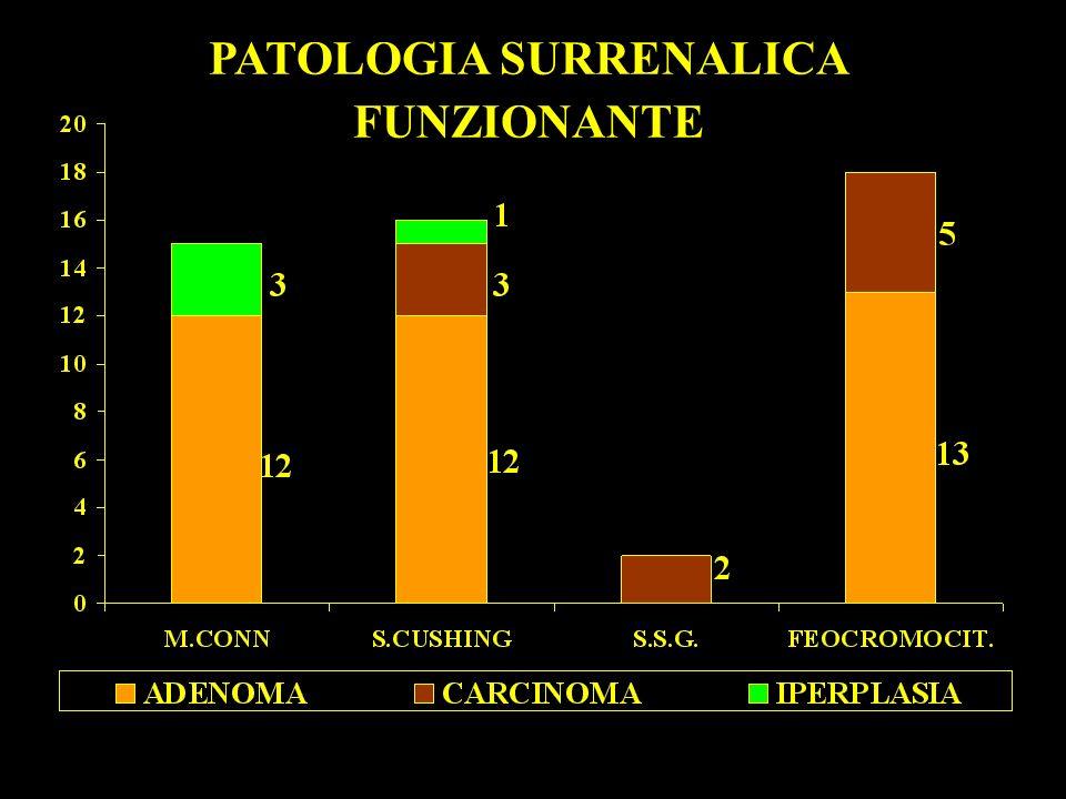 PATOLOGIA SURRENALICA FUNZIONANTE