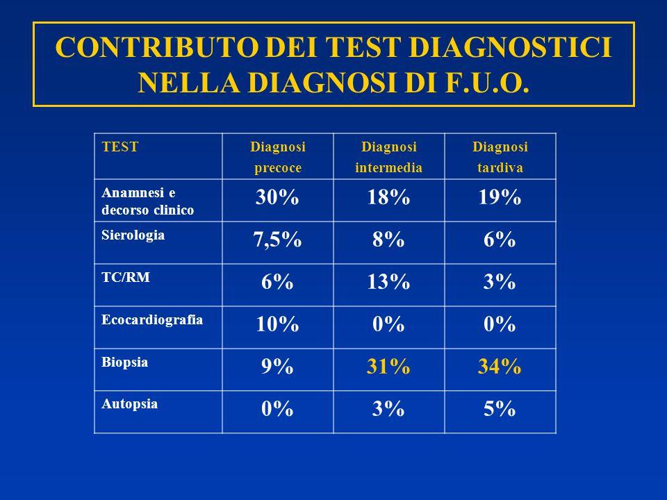 CONTRIBUTO DEI TEST DIAGNOSTICI NELLA DIAGNOSI DI F.U.O.