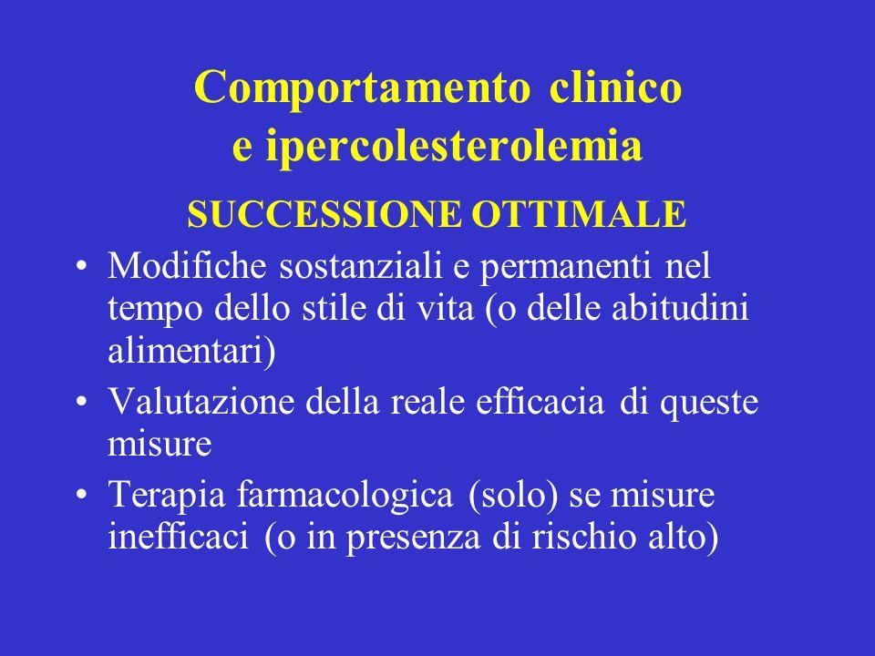 Comportamento clinico e ipercolesterolemia