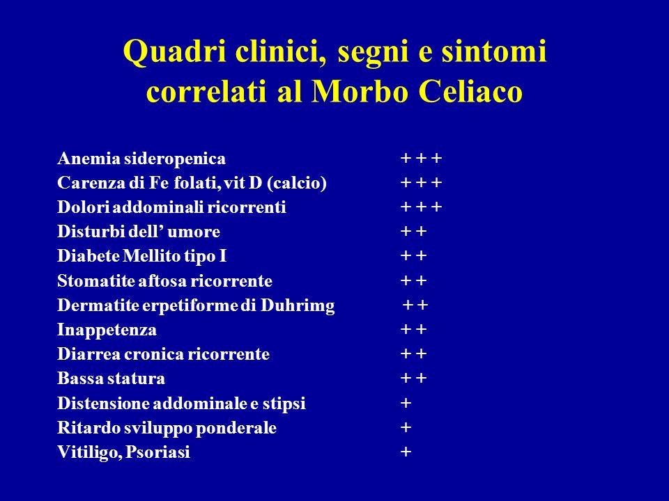 Quadri clinici, segni e sintomi correlati al Morbo Celiaco