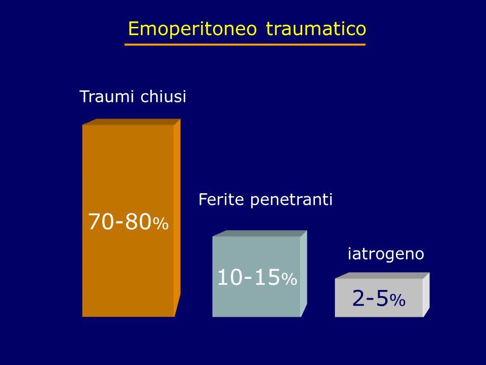 Emoperitoneo traumatico