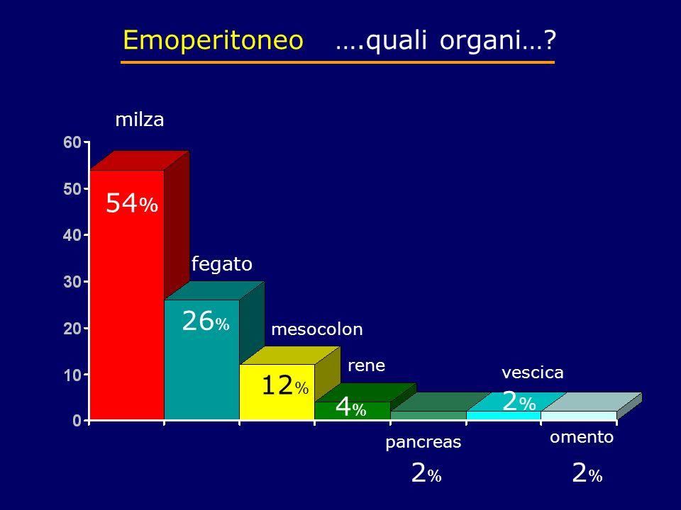 Emoperitoneo ….quali organi…